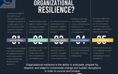 What is Organizational Resilience